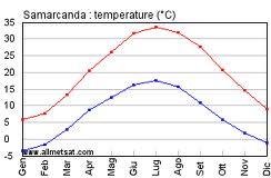 Il clima in Uzbekistan