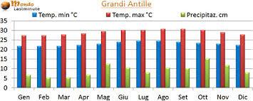 Clima Caraibi a ottobre