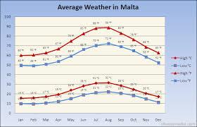 Clima Malta a ottobre