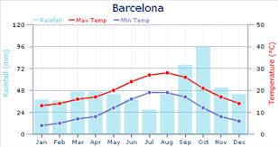 Quali sono le temperature di Barcellona a febbraio