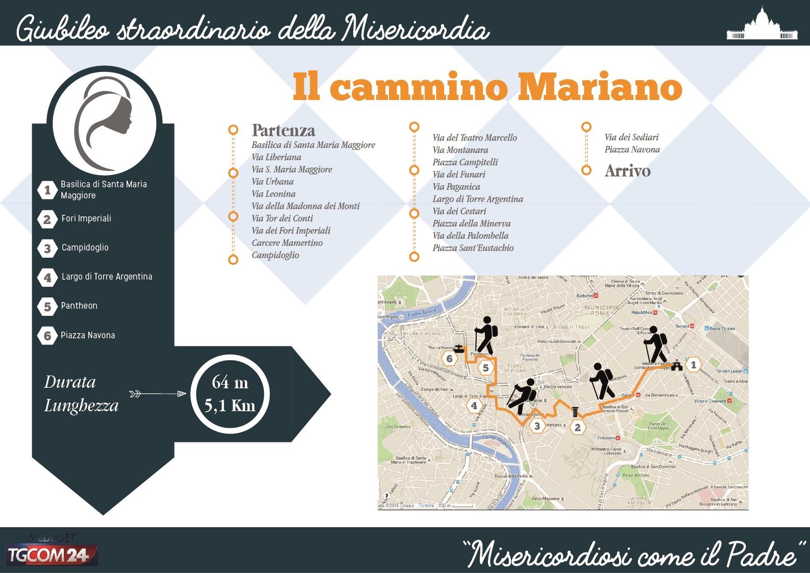 Qual è l'itinerario del Cammino Mariano a Roma