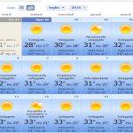 Temperatura Sicilia mese di Luglio 01