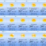 Temperatura Sicilia mese di Luglio